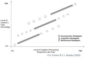 Ertmer & Newby (1993) leertheorieën