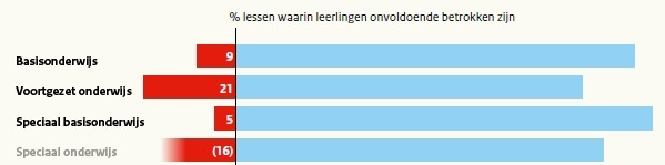 motivatie leerling Inspectieverslag 2012-13